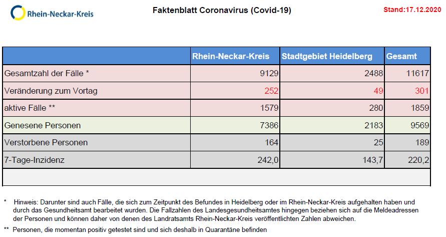 Corona Ticker Baden Wurttemberg 1857 Neuinfektionen Im Sudwesten 54 Weitere Todesfalle Update Sudwest Rnz