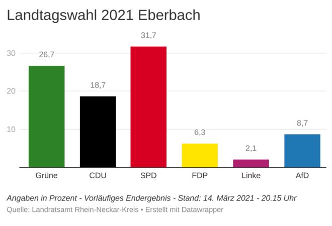 Eberbach Nachrichten