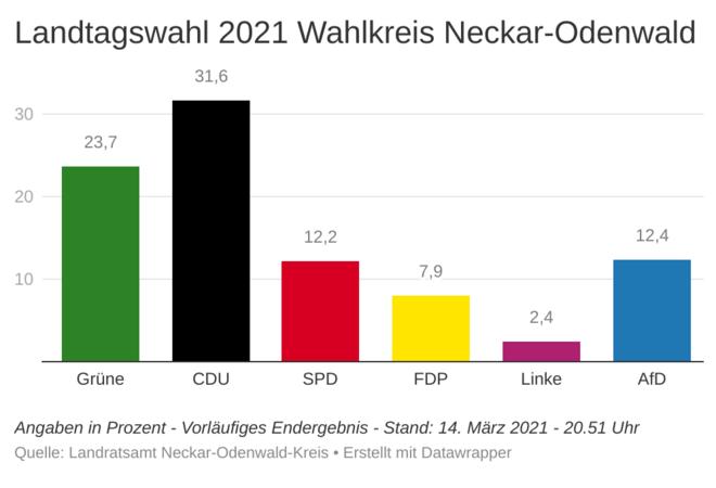 Veranstaltungen Odenwald 2021