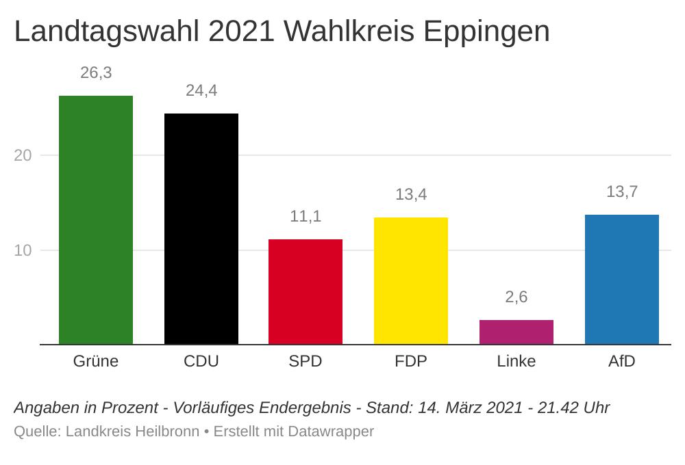 Hochrechnungen Landtagswahl 2021