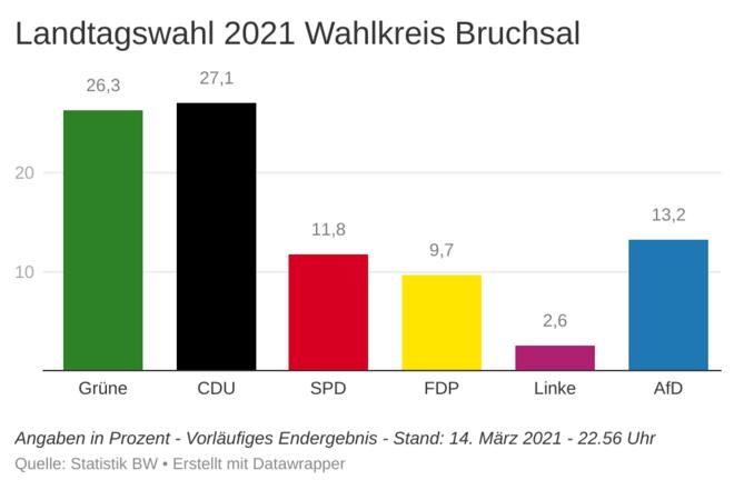 Bruchsal Faschingsumzug 2021