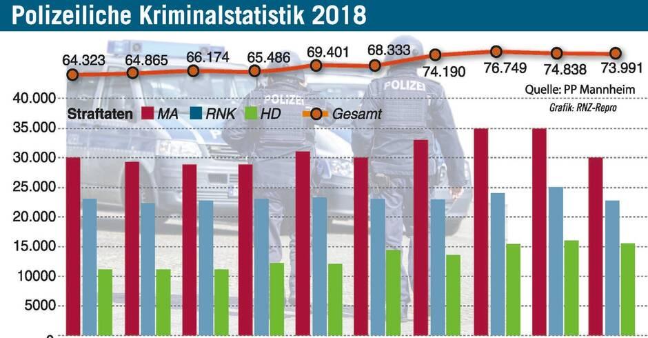 Kriminalstatistik Usa