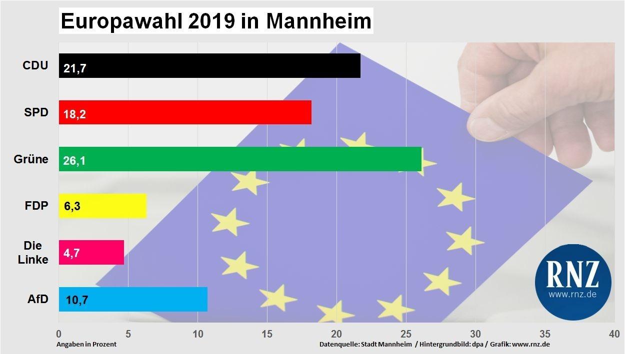 europawahl 2019 mannheim hat gr n gew hlt nachrichten. Black Bedroom Furniture Sets. Home Design Ideas