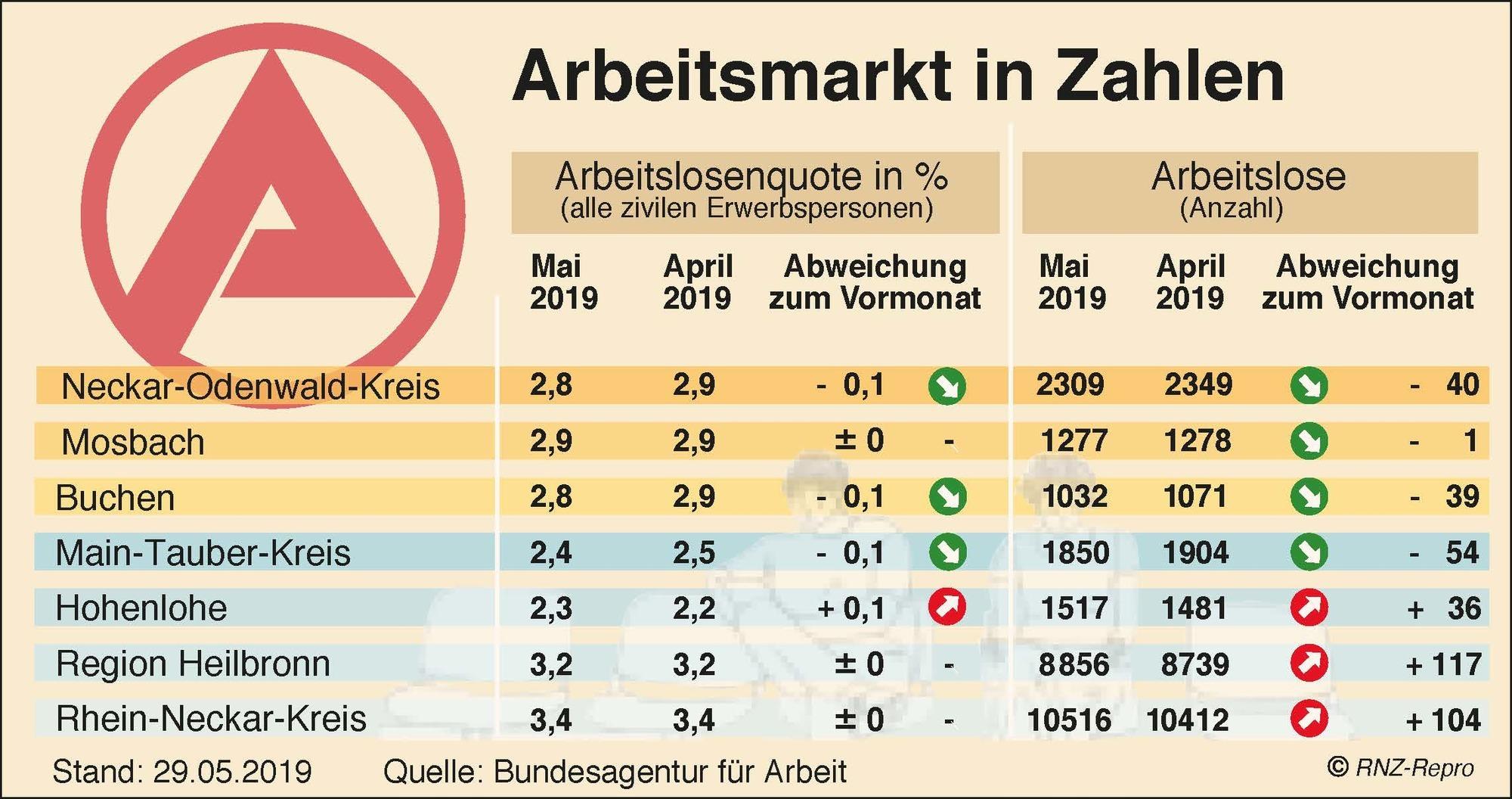 mosbach buchen arbeitsmarkt bleibt stabil noch viele. Black Bedroom Furniture Sets. Home Design Ideas